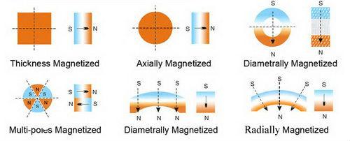Neodymium Magnet,NdFeB Magnet,NIB Magnet,Neo Magnet